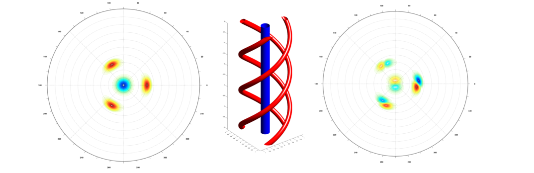 Vortex system with 3 helical vortices (red) and a hub vortex (blue) simulated with the HELIX code (left: computational domain, middle: 3D representation). Dominant instability mode (right).